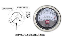 洁净室压差日常监测如何控制